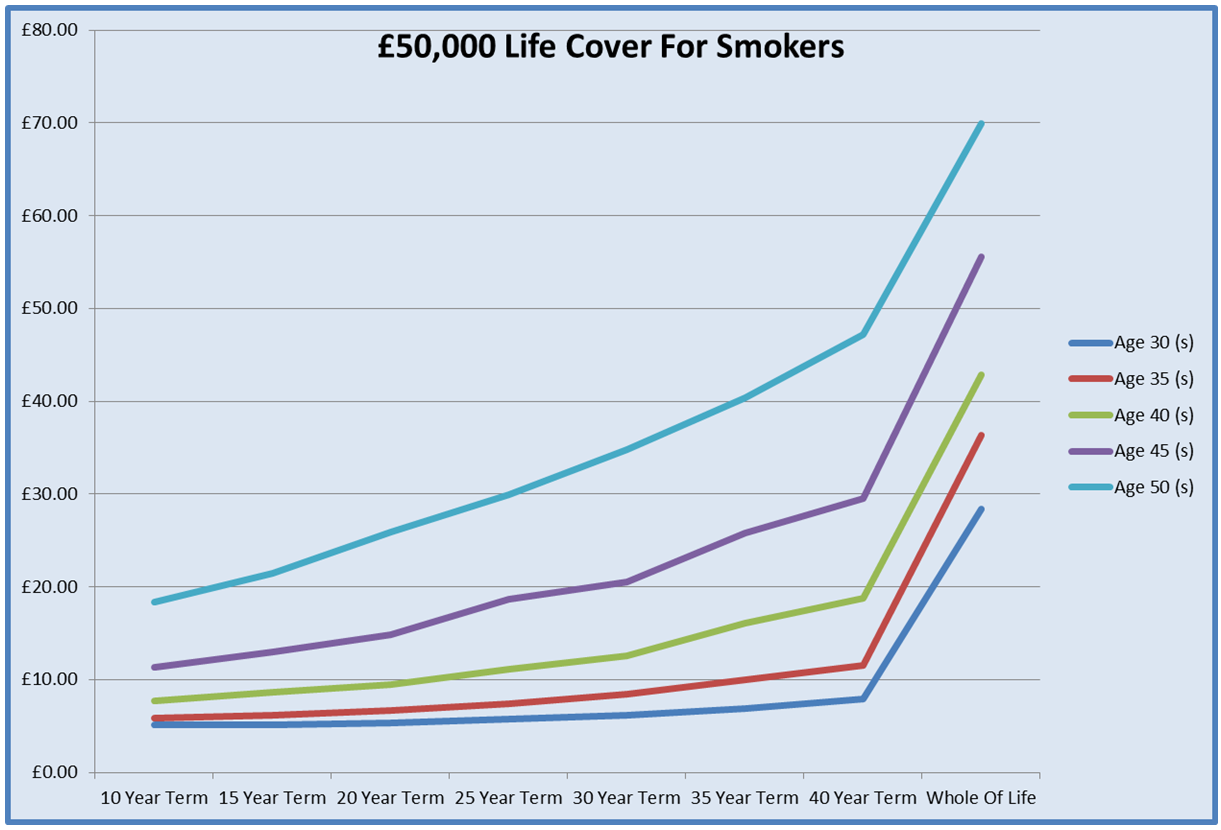 Chart For Cheapest Life Insurance For Smokers